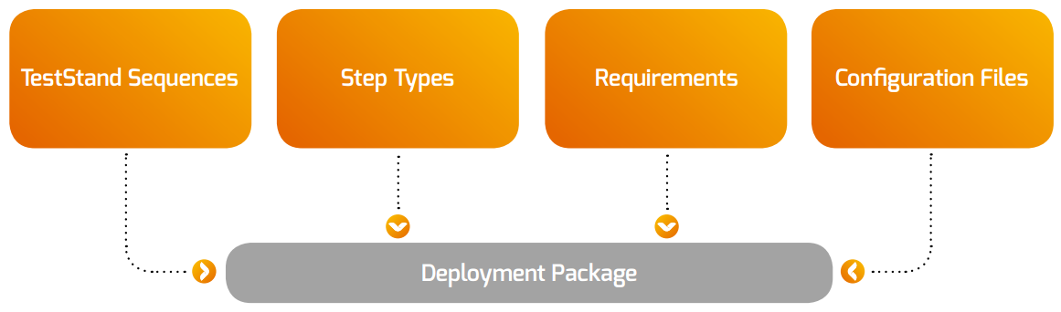 Deployment Package