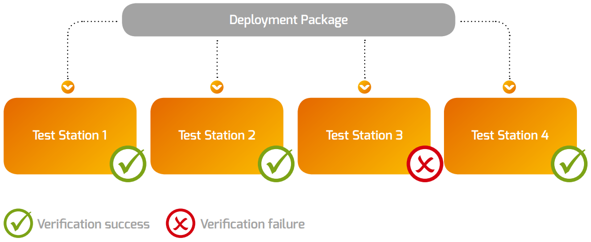 Verification Package